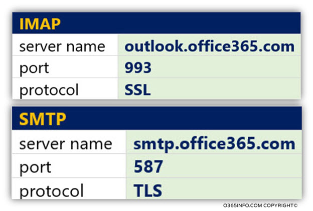 Imap smtp outlook configure outlook to access office 365 mailbox using imap and smtp - Smtp and pop3 port number ...