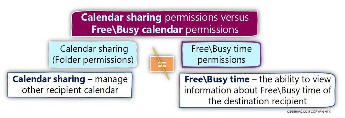 Calendar sharing permissions versus ?Free Busy calendar permissions