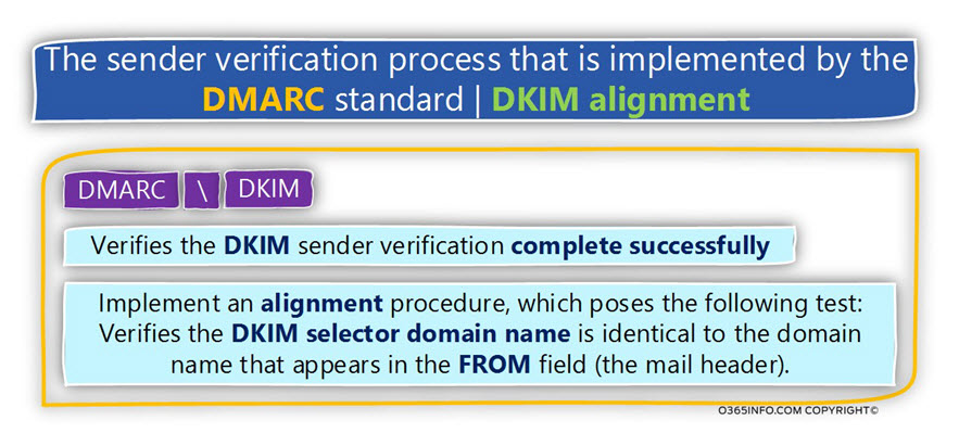 The sender verification process that is implemented by the DMARC standard - DKIM alignment