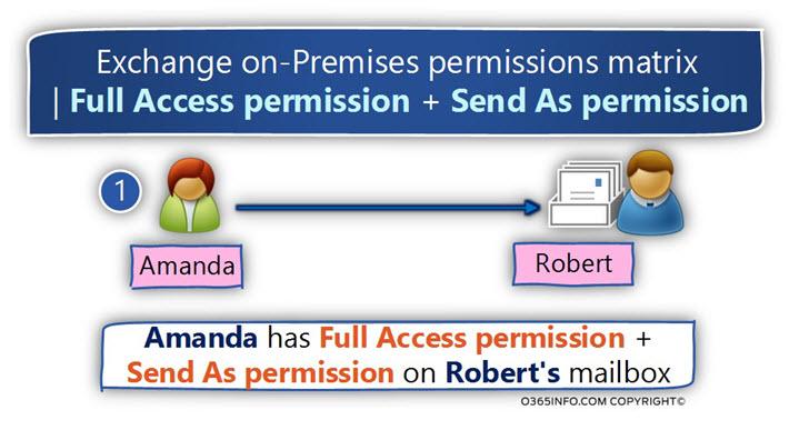 Exchange on-Premises Permissions matrix - Full Access permission and Send as Permission -A-01