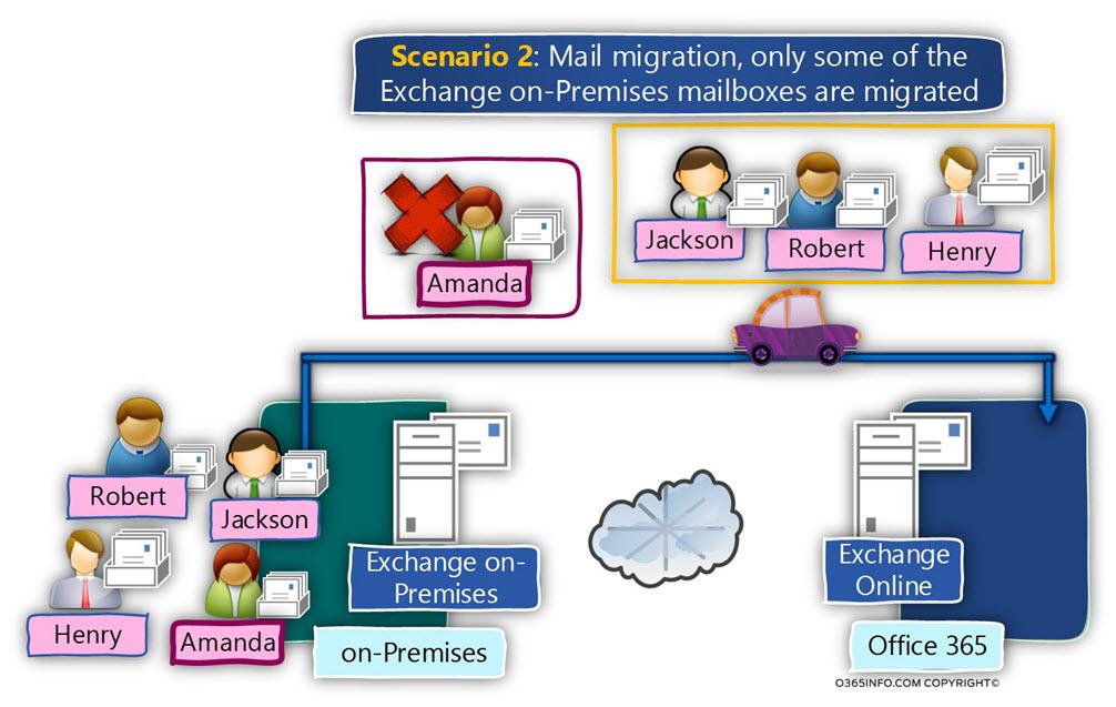 scnario 2 - Mailbox migration separation Exchange Hybrid