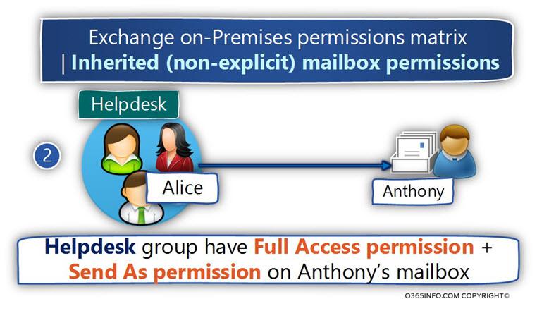Exchange on-Premises Permissions matrix 0 Inherited non-explicit mailbox permissions -02