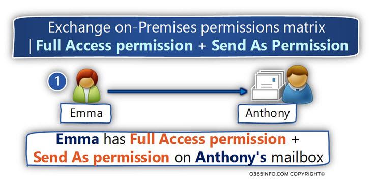 Exchange on-Premises Permissions matrix - Full Access permission and Send as Permission -01