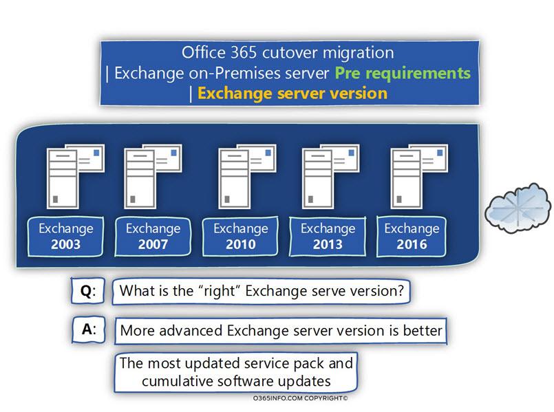 Cutover mail migration, Exchange on-Premises, pre