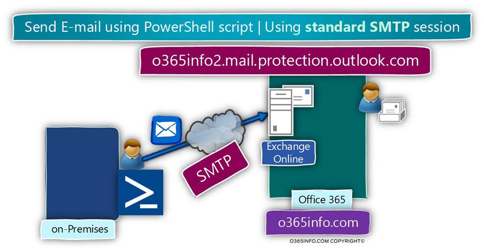 Send E-mail using PowerShell script -Using standard SMTP session
