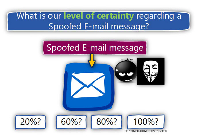 What is our level of certainty regarding a Spoofed E-mail message
