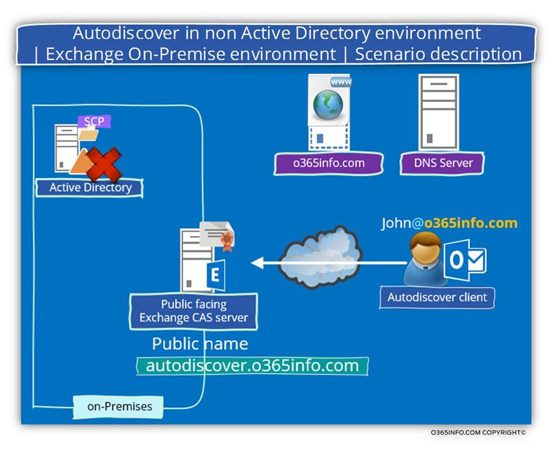 Autodiscover in non Active Directory environment - Exchange On-Premise environment - Scenario description