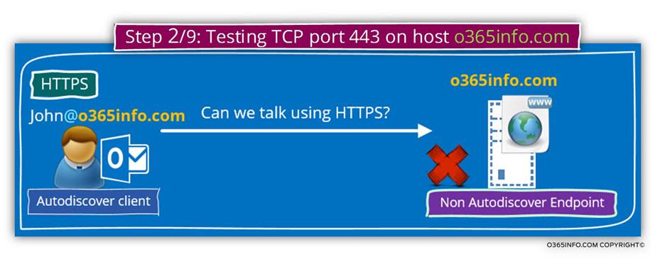 Step 2 of 9 - Testing TCP port 443 on host o365info.com -01