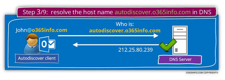 Step 3 of 9 - resolve the host name autodiscover.o365info.com in DNS -01