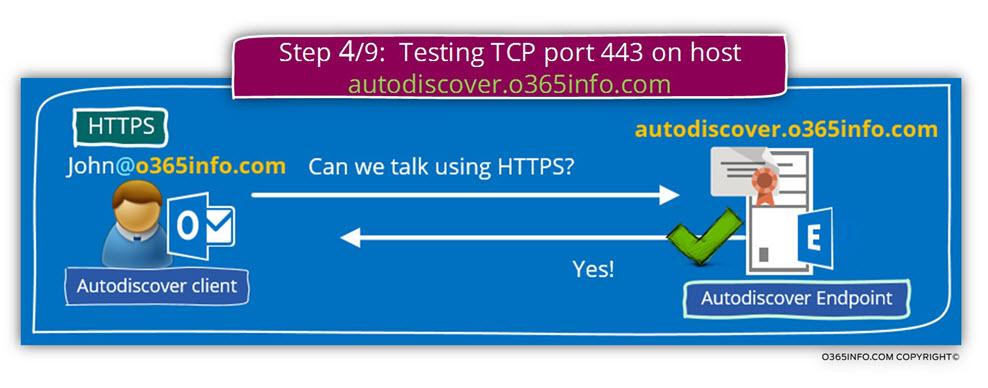 Step 4 of 9 - Testing TCP port 443 on host autodiscover.o365info.com -01