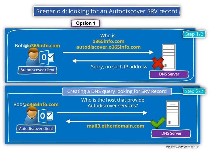 Scenario 4 - looking for an Autodiscover SRV record -01
