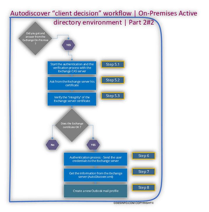 Autodiscover client decision workflow - On-Premises Active directory environment - Part 2 of 2