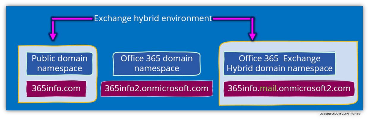 Hybrid environment – multiple domain names -01