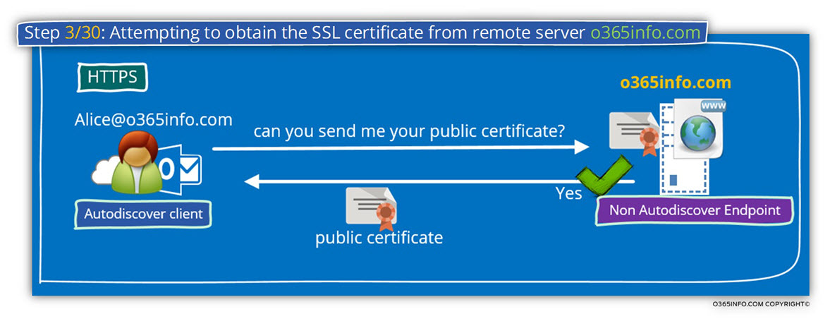 Step 3 of 30- Attempting to obtain the SSL certificate from remote server o365info.com-01