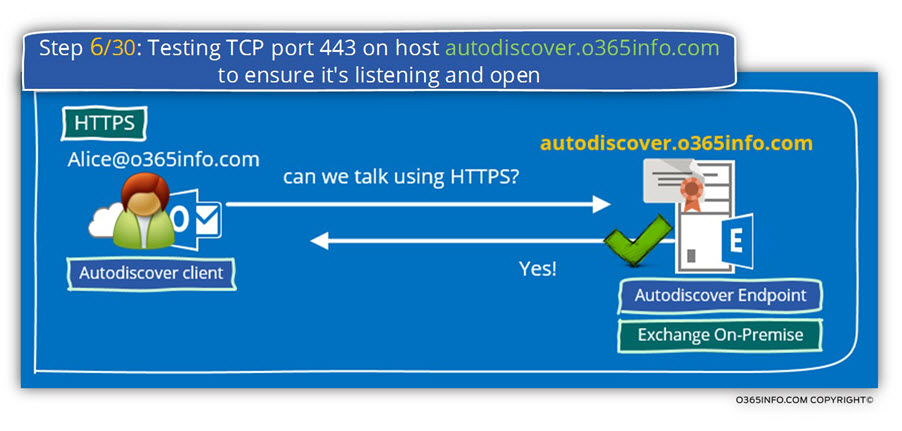 Step 6 of 30- Testing TCP port 443 on host autodiscover.o365info.com to ensure it's listening and open-01