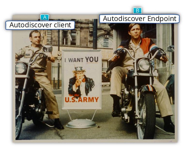 AutoDiscover client and AutoDiscover Endpoint -ORIGINAL