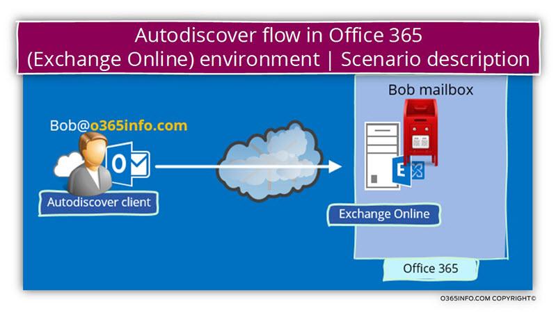 Autodiscover workflow in Office 365 -Exchange Online environment - Scenario description