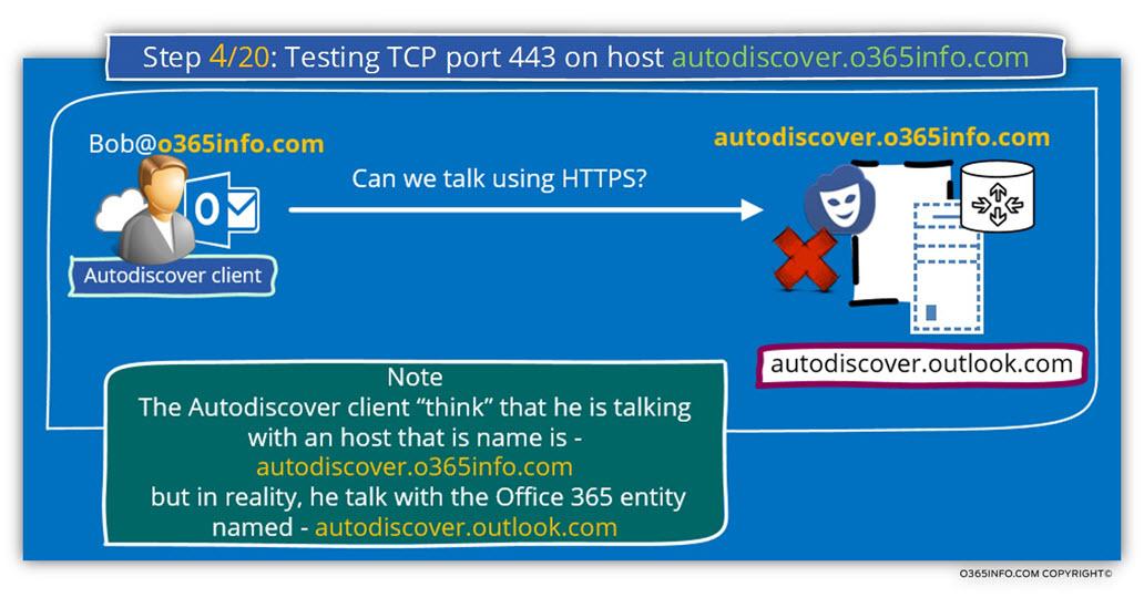 Step 4 of 20 - Testing TCP port 443 on host autodiscover.o365info.com-01