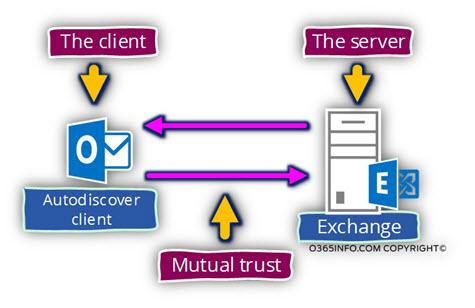 HTTPS - mutual trust module