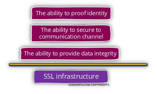 SSL infrastructure-01
