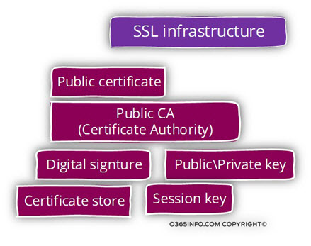 SSL infrastructure building blocks