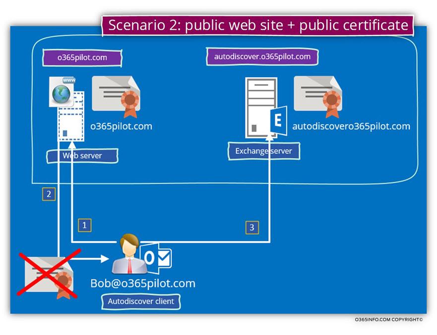 Scenario 2 - public web site and public certificate
