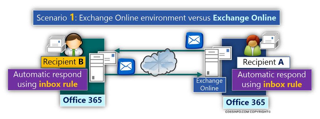 Scenario 1 - Testing Mail loop storm -Exchange Online environment versus Exchange Online