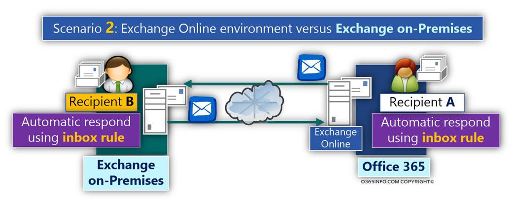 Scenario 2 - Testing Mail loop Exchange Online environment versus Exchange on-Premises