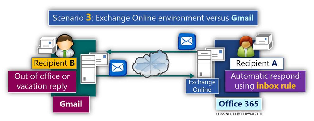 Scenario 3 - Testing Mail loop storm scenarios -Exchange Online environment versus Gmail
