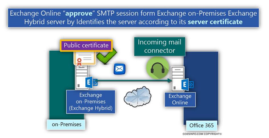 Exchange Online approve SMTP session -Exchange on-Premises Exchange Hybrid server server certificate
