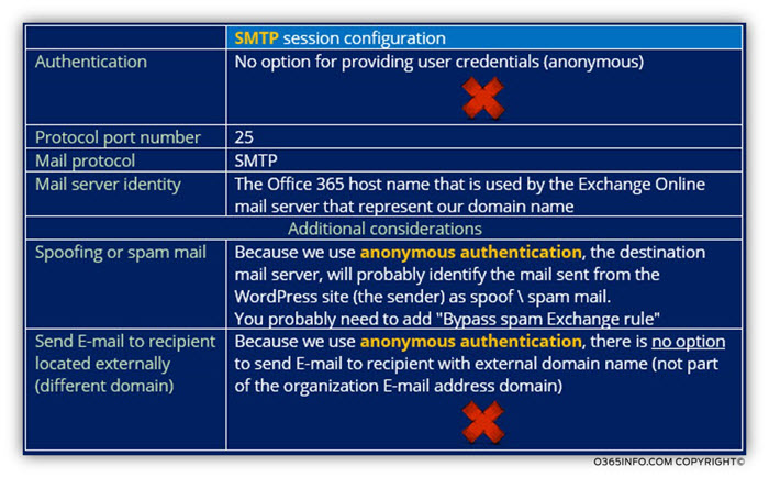 WordPress site address Exchange Online as mail server - Using SMTP session -table