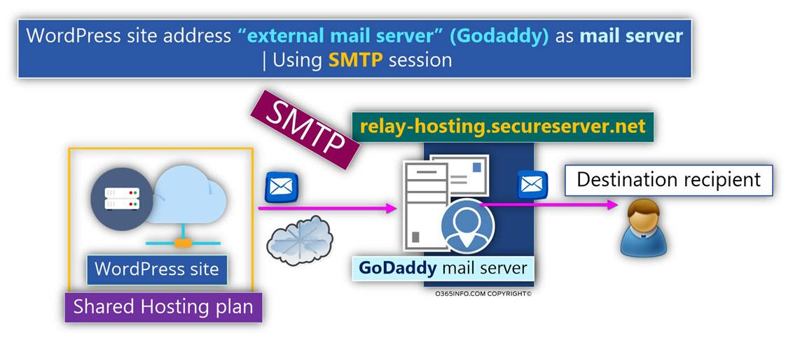 Configure your WordPress site to send E-mail via GoDaddy mail server