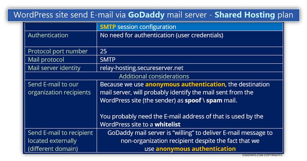 WordPress site send E-mail via GoDaddy mail server - Shared Hosting plan