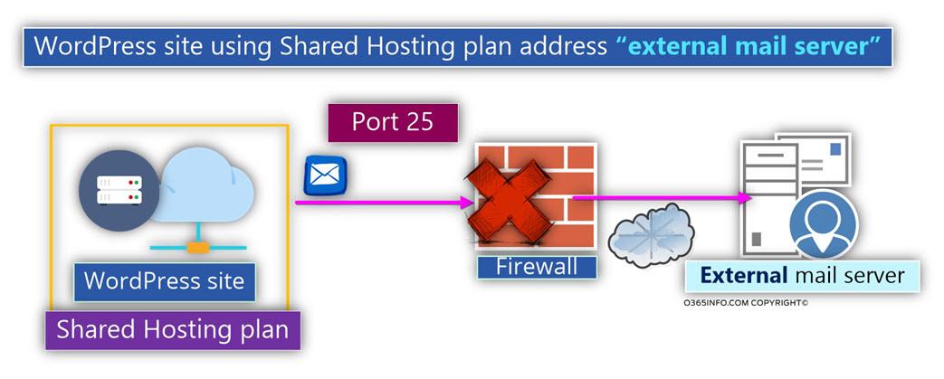 Отправить сервер в хостинг как добавить музыку на хостинг сервер