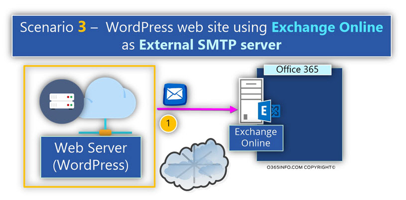 Scenario 3 – WordPress web site using Exchange Online as External SMTP server