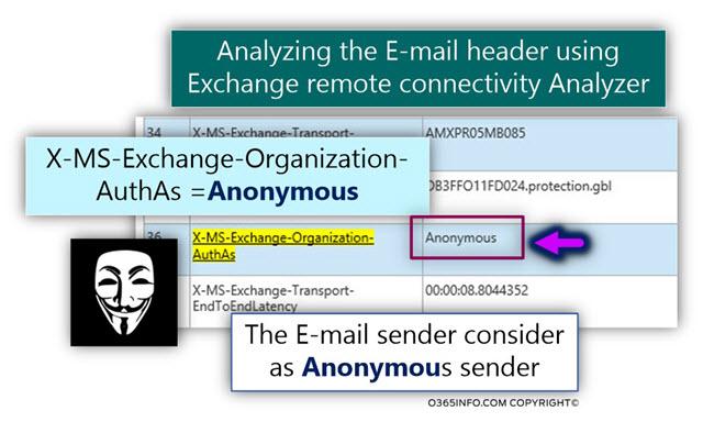 Analyzing E-mail header Exchange remote connectivity Analyzer- bypass spam rule Exchange Online sender -01