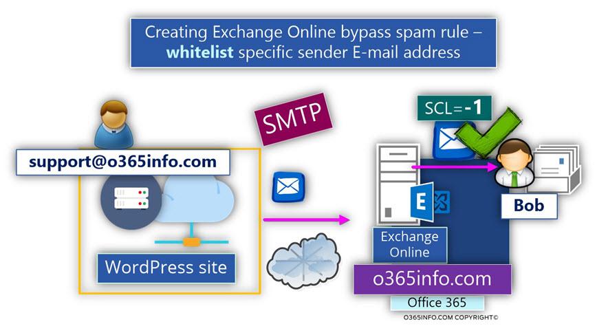Creating Exchange Online bypass spam rule – whitelist specific sender E-mail address