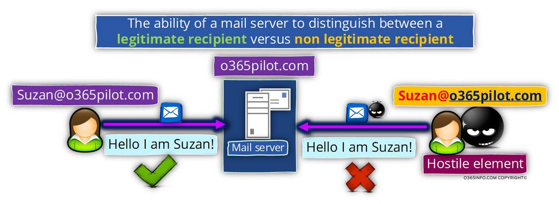 The ability of mail server to distinguish between a legitimate recipient versus non legitimate recipient