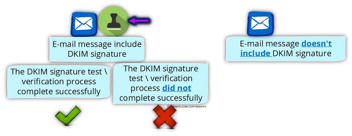 The three main DKIM scenarios