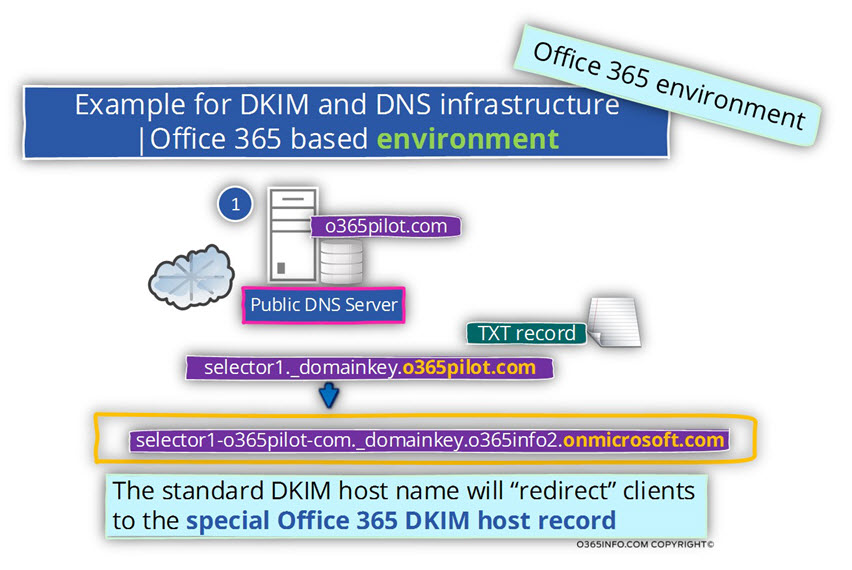 DKIM – Domain Keys Identified Mail in Office 365 – Outbound DKIM signing -04