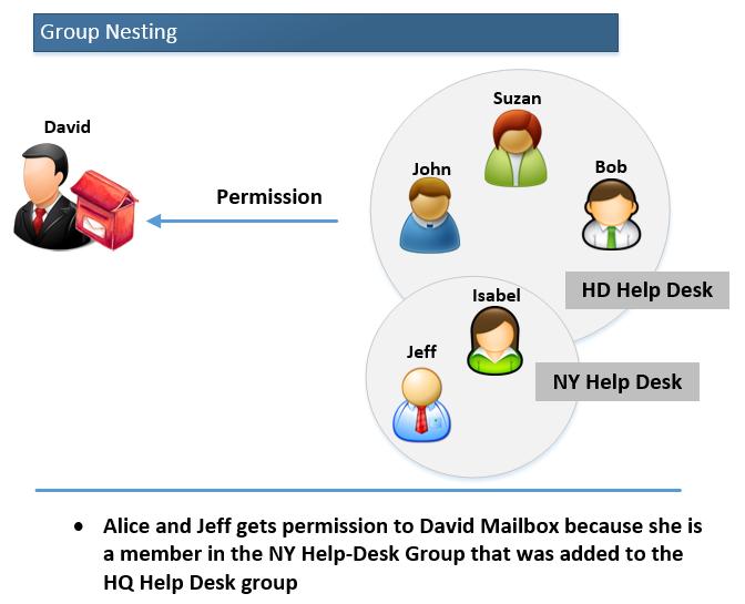 Group Nesting