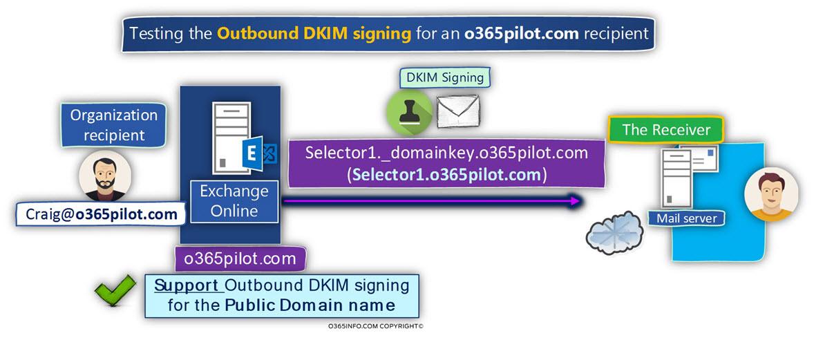 Scenario A – testing the Outbound DKIM signing ?for an o365pilot.com recipient -01