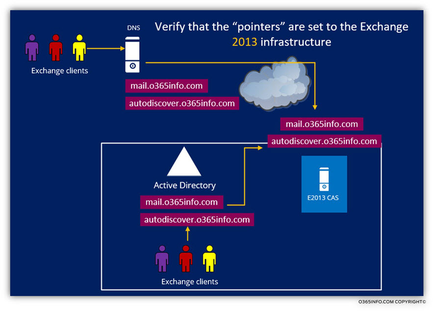 Verify that the pointers are set to the Exchange 2013 infrastructure