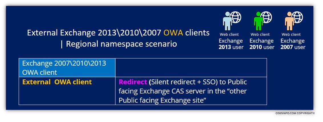 External Exchange 2013 -2010 -2007 OWA clients -Regional namespace scenario
