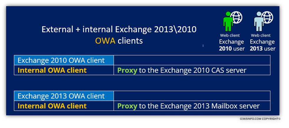 Internal Exchange 2013 - 2010 OWA clients