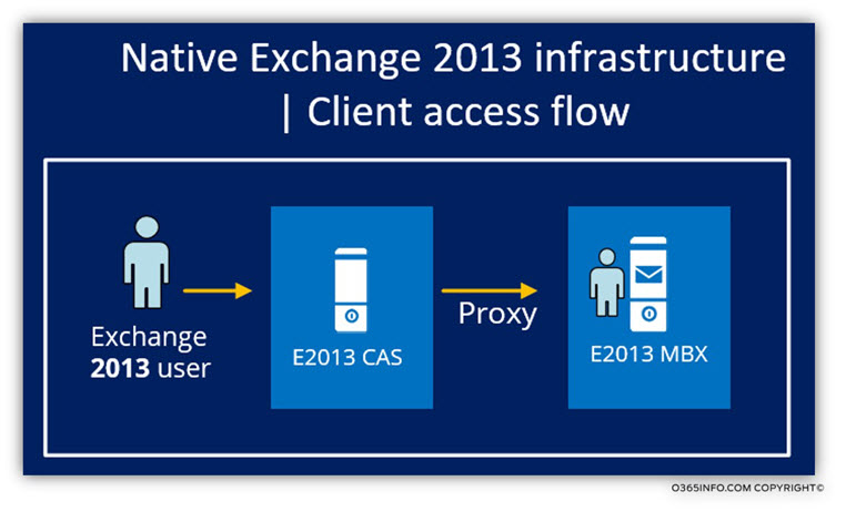 Native Exchange 2013 infrastructure - Client access flow -01