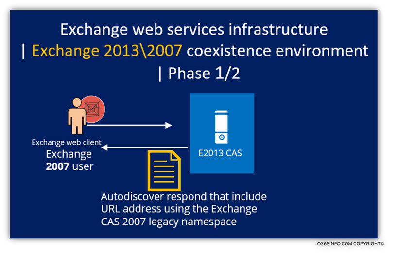 Exchange web services infrastructure -Exchange 2013 2007 coexistence environment -01