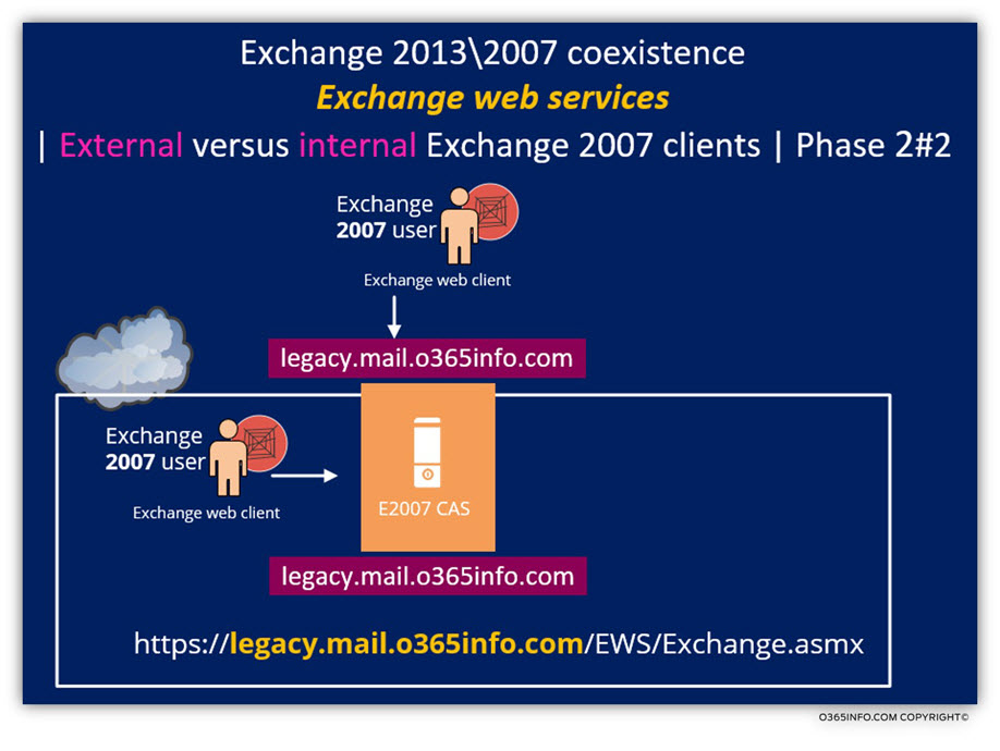 Exchange web services - External versus internal Exchange 2007 clients - Phase 2 of 2