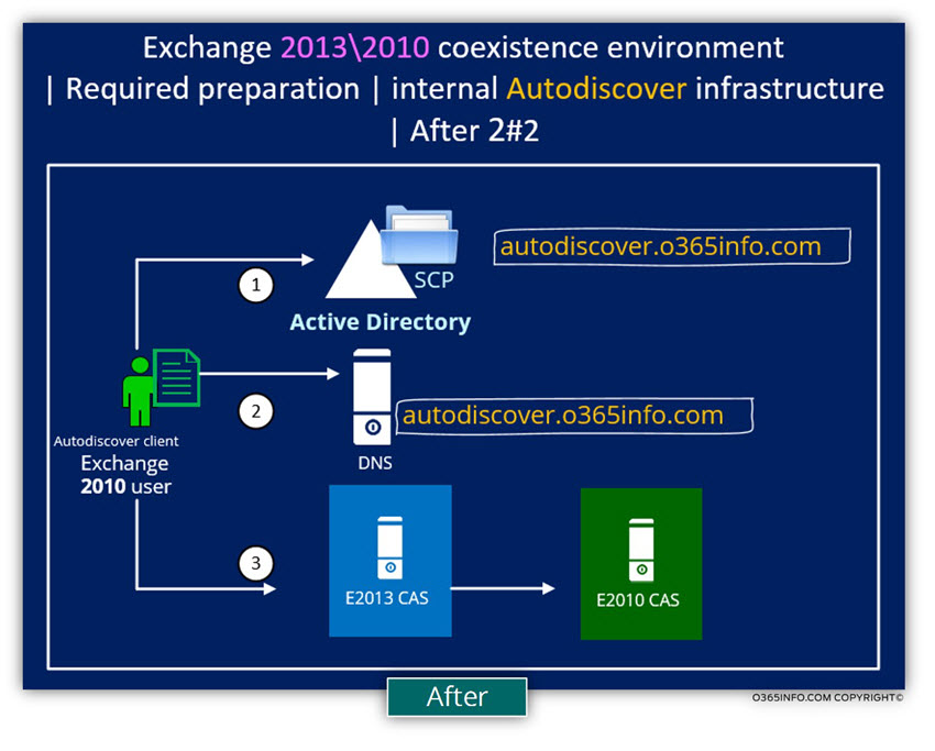 Exchange 2013 2010 coexistence environment - preparation - internal Autodiscover 02