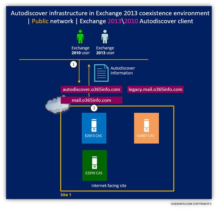 Autodiscover infrastructure - Public network - Autodiscover client